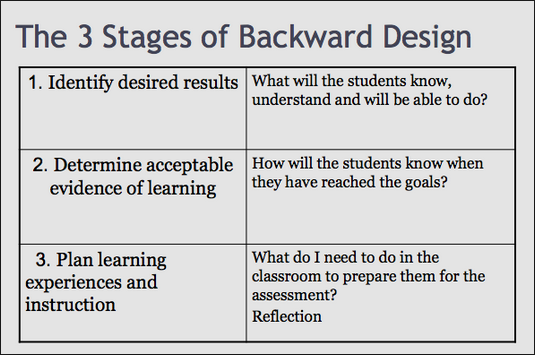The 3 stages of backward design